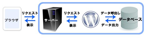 WordPressを表示させる仕組み